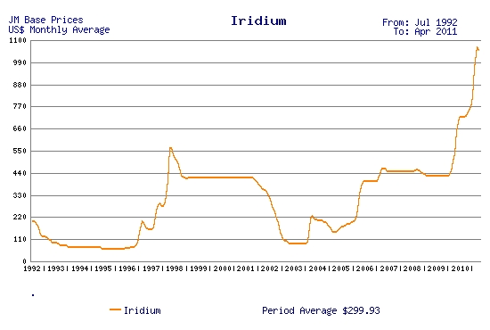 Investing in Iridium - How to Invest in Iridium | Element ...