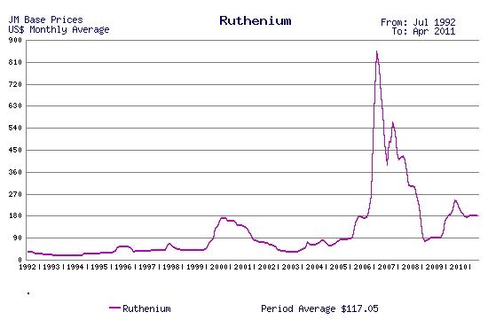 Investing in Ruthenium - How to Invest in Ruthenium ...